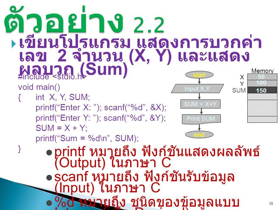 ตัวอย่าง 2.2 เขียนโปรแกรม แสดงการบวกค่าเลข 2 จำนวน (X, Y) และแสดง ผลบวก (Sum) … Memory. X. Y.