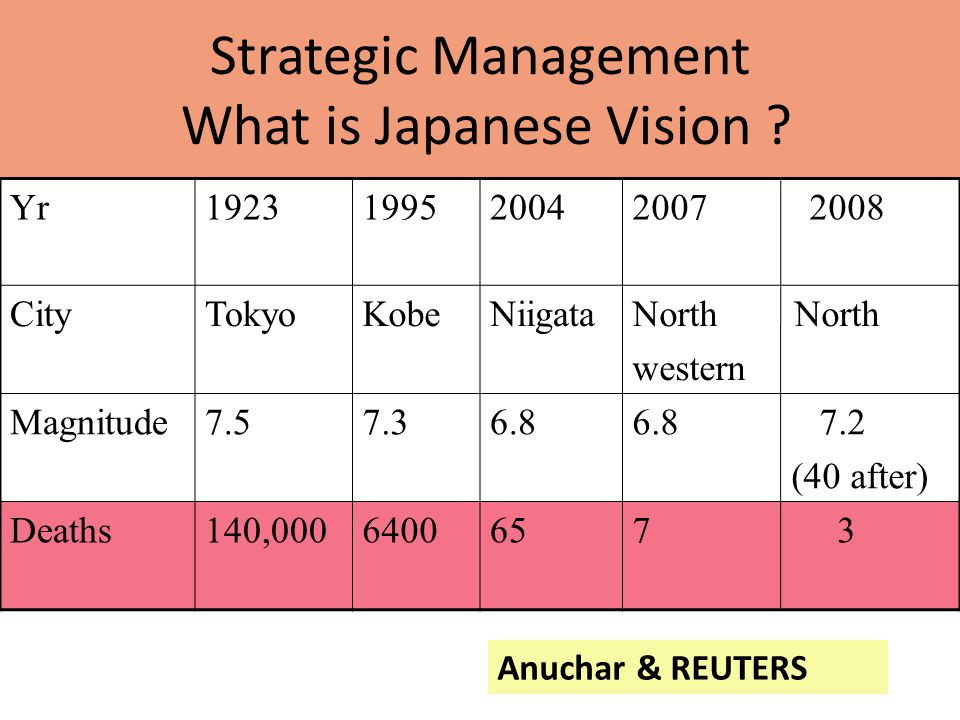 Strategic Management What is Japanese Vision