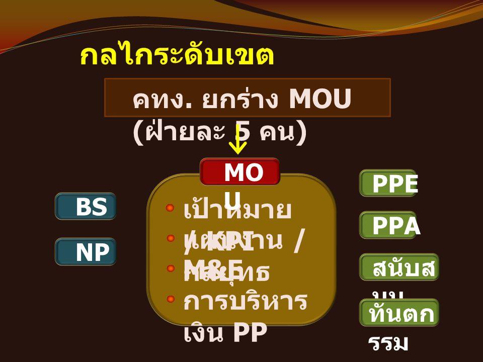 กลไกระดับเขต คทง. ยกร่าง MOU (ฝ่ายละ 5 คน) เป้าหมาย / KPI
