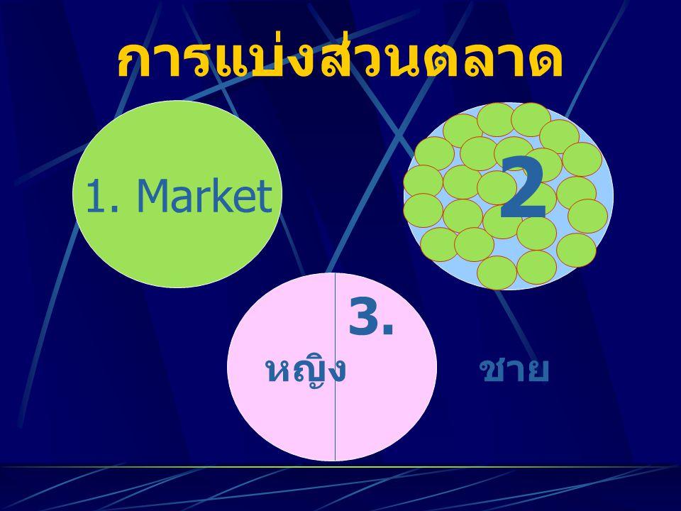 การแบ่งส่วนตลาด 1. Market 2 2 หญิง ชาย 3.