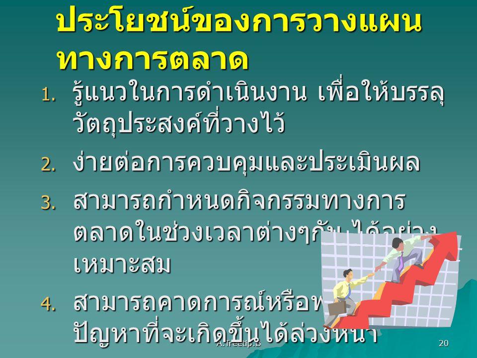 ประโยชน์ของการวางแผนทางการตลาด