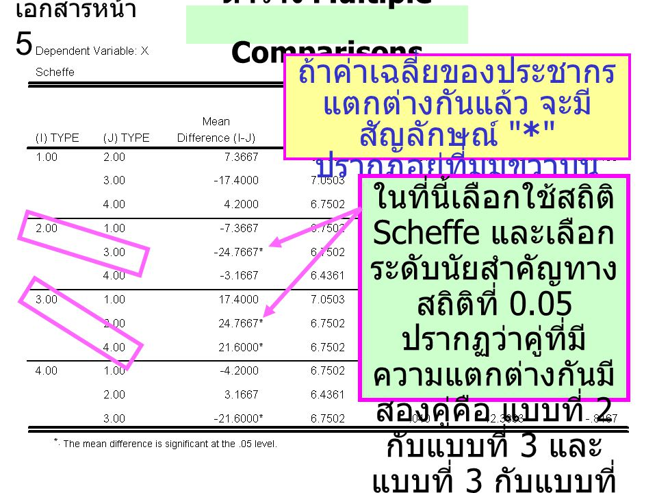 ตาราง Multiple Comparisons