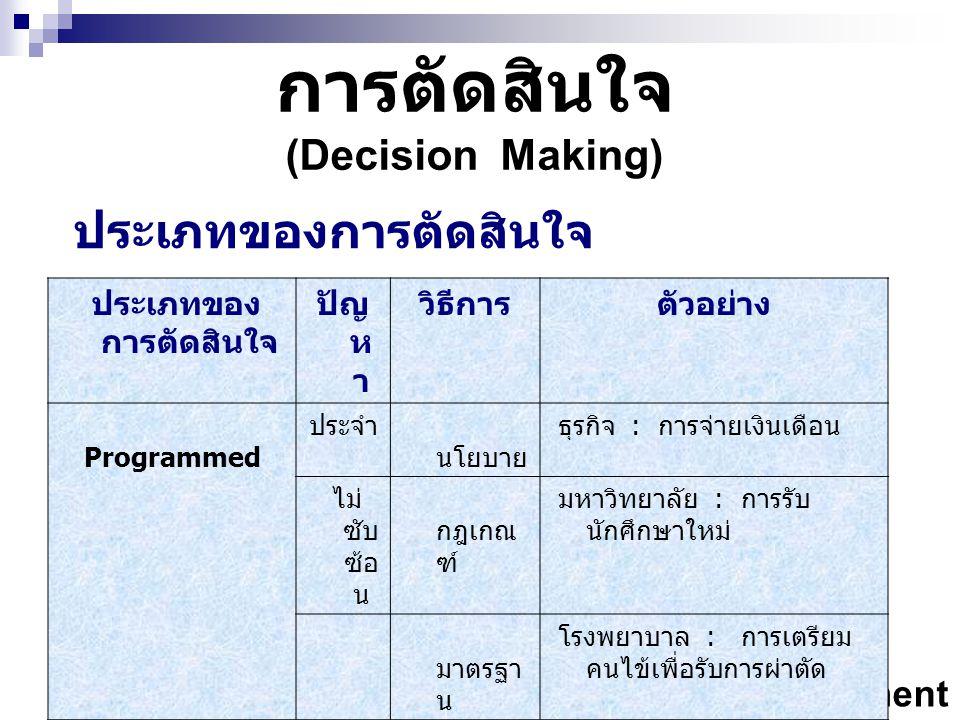 ประเภทของการตัดสินใจ