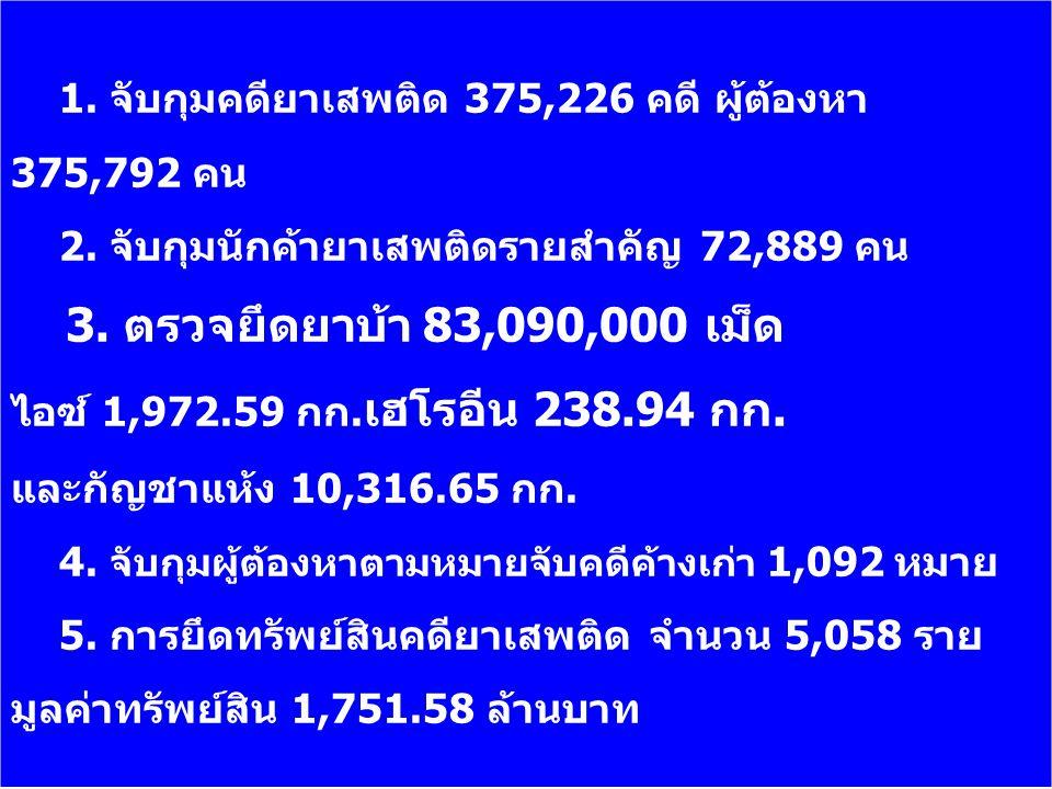 1. จับกุมคดียาเสพติด 375,226 คดี ผู้ต้องหา 375,792 คน
