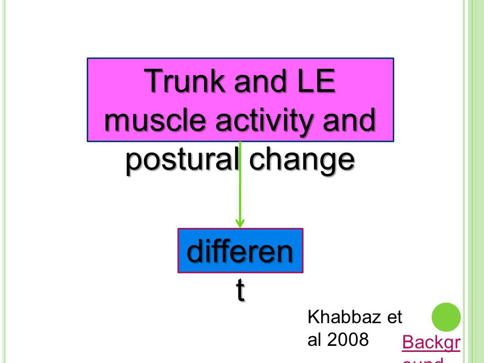 Trunk and LE muscle activity and postural change