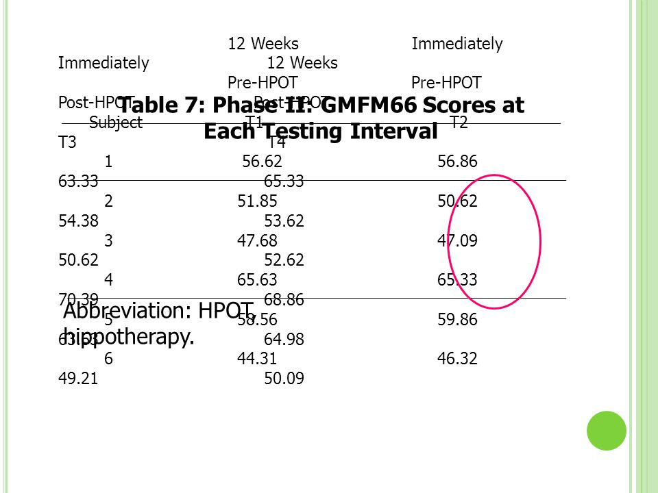Table 7: Phase II: GMFM66 Scores at Each Testing Interval
