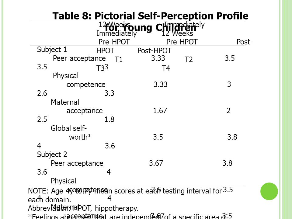 Table 8: Pictorial Self-Perception Profile for Young Children