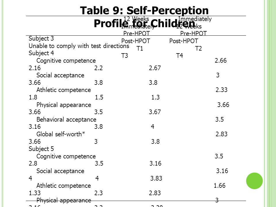Table 9: Self-Perception Profile for Children