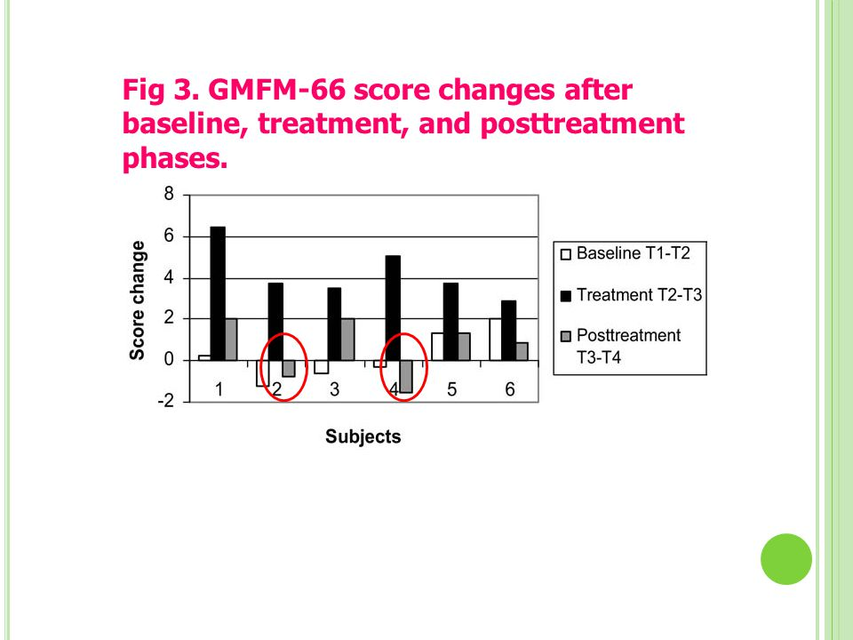 Fig 3. GMFM-66 score changes after baseline, treatment, and posttreatment