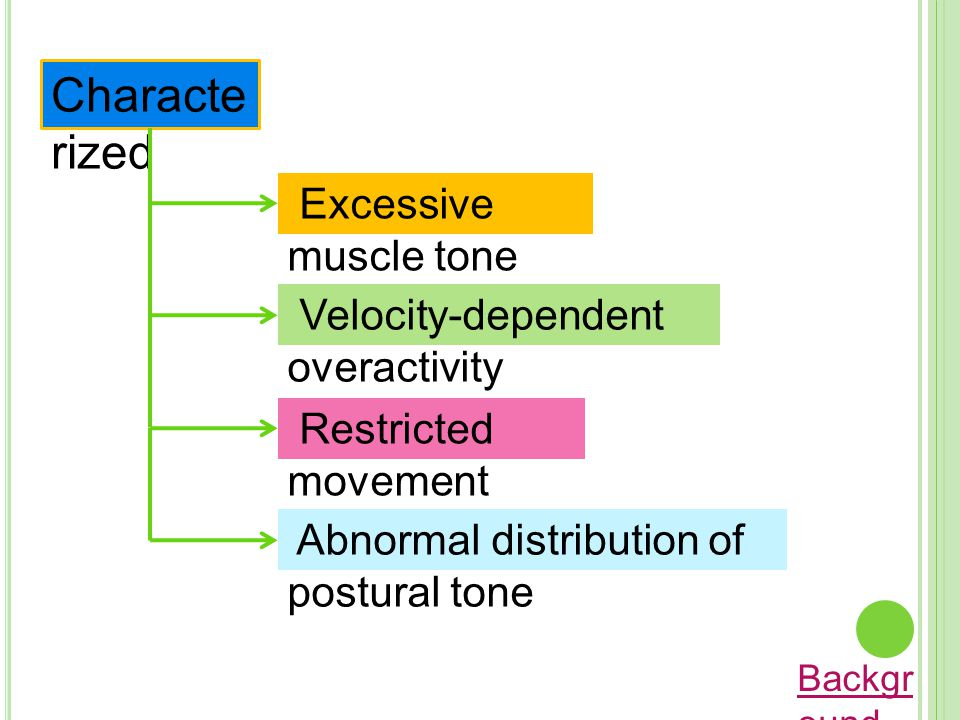 Characterized Excessive muscle tone Velocity-dependent overactivity