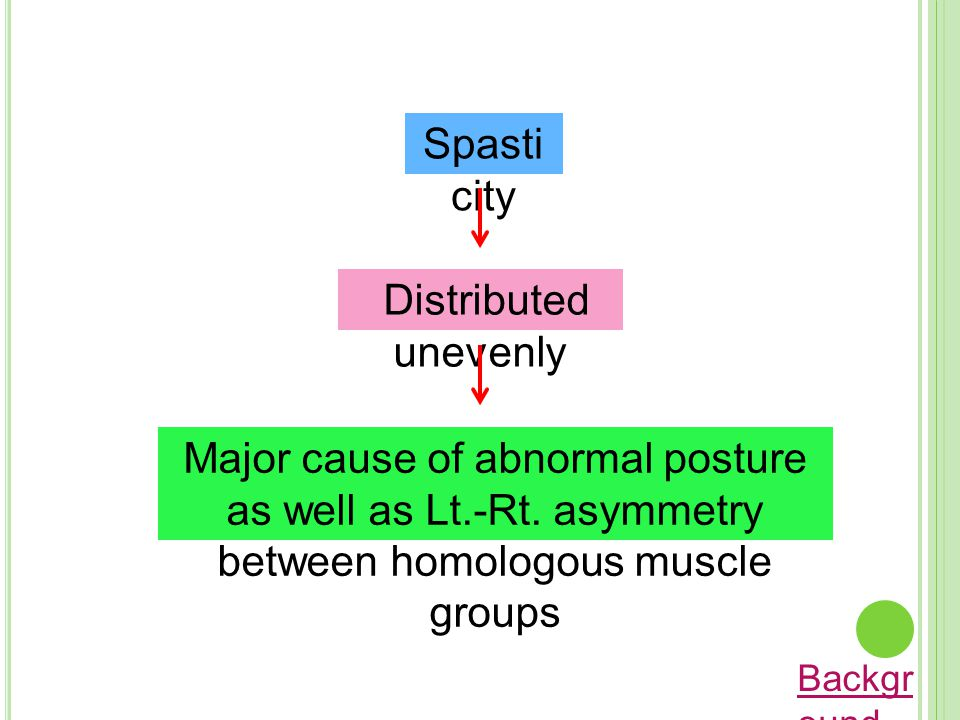 Spasticity Distributed unevenly