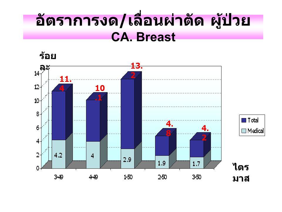 อัตราการงด/เลื่อนผ่าตัด ผู้ป่วย CA. Breast