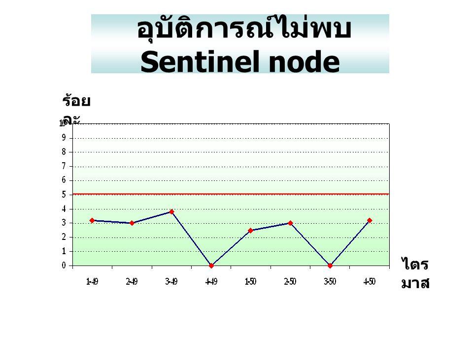 อุบัติการณ์ไม่พบ Sentinel node