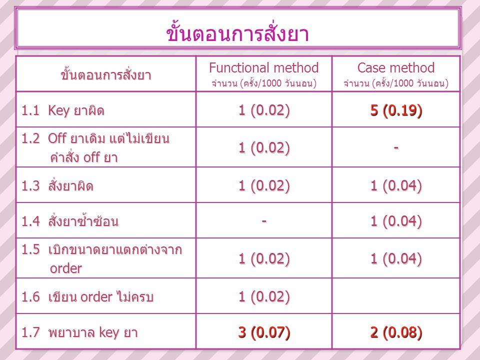 ขั้นตอนการสั่งยา 1 (0.02) 5 (0.19) - 1 (0.04) 3 (0.07) 2 (0.08)
