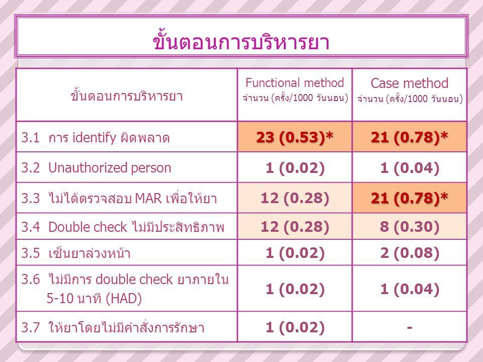 ขั้นตอนการบริหารยา 23 (0.53)* 21 (0.78)* 1 (0.02) 1 (0.04) 12 (0.28)