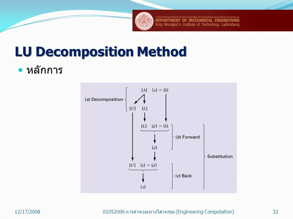 LU Decomposition Method
