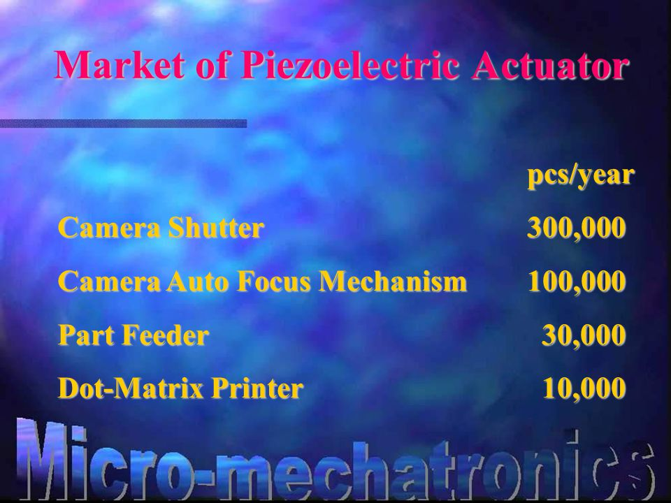 Market of Piezoelectric Actuator