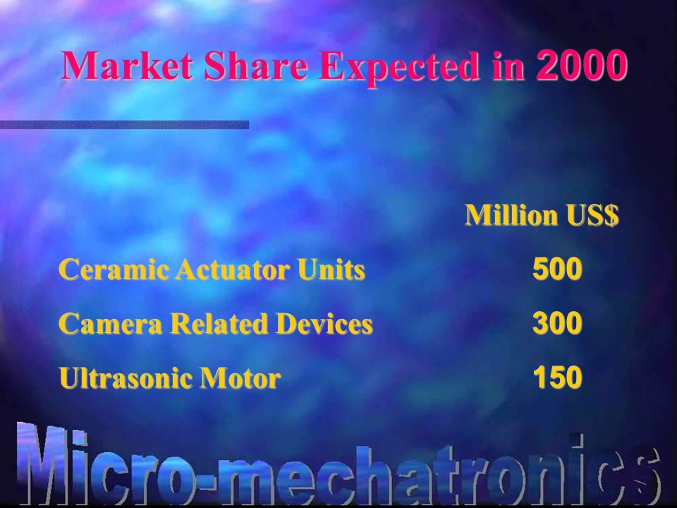 Market Share Expected in 2000