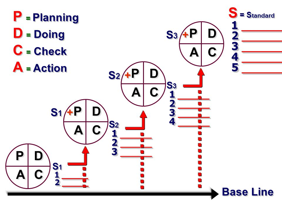 P = Planning D = Doing C = Check A = Action S = Standard P A C D P A C