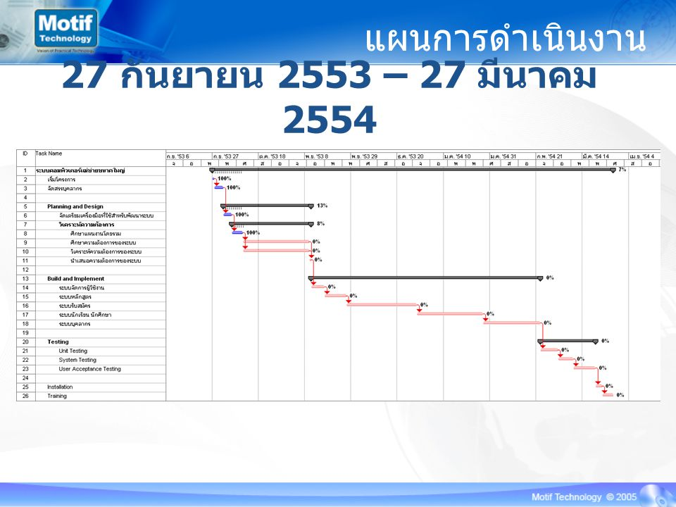 แผนการดำเนินงาน 27 กันยายน 2553 – 27 มีนาคม 2554