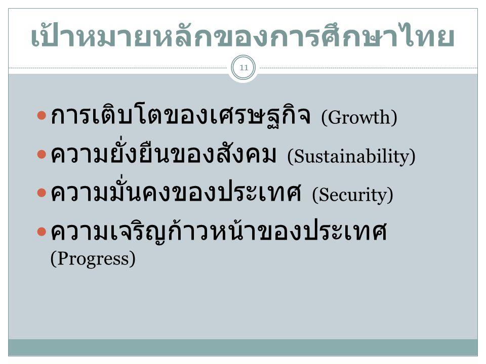 เป้าหมายหลักของการศึกษาไทย