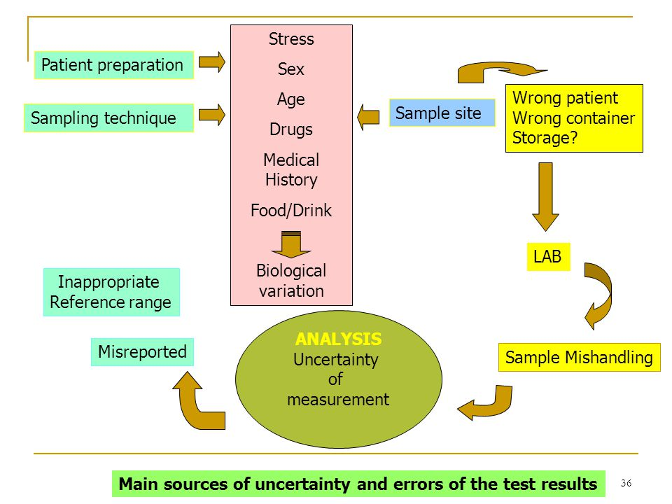 Main sources of uncertainty and errors of the test results