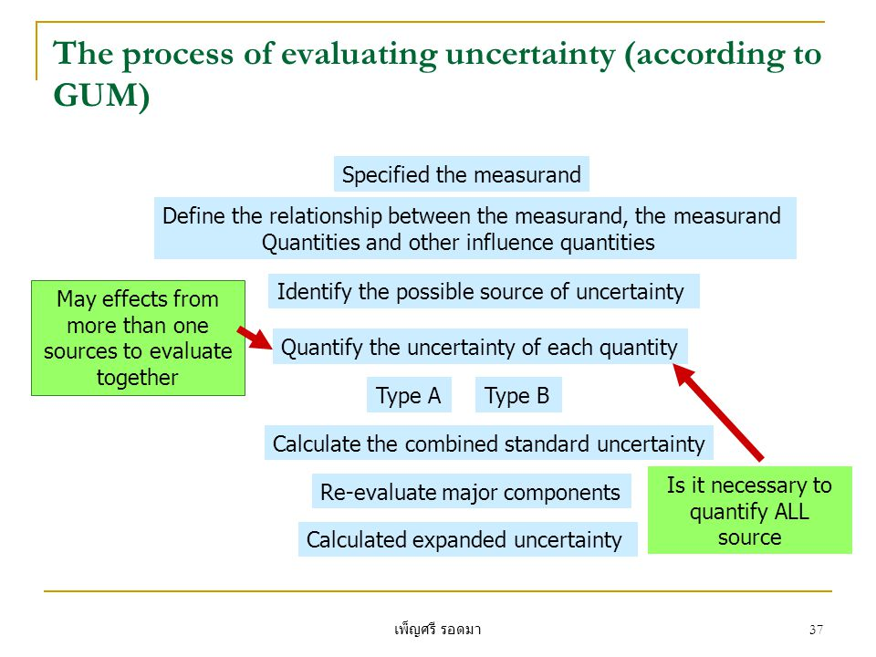 The process of evaluating uncertainty (according to GUM)