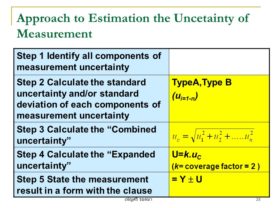 Approach to Estimation the Uncetainty of Measurement