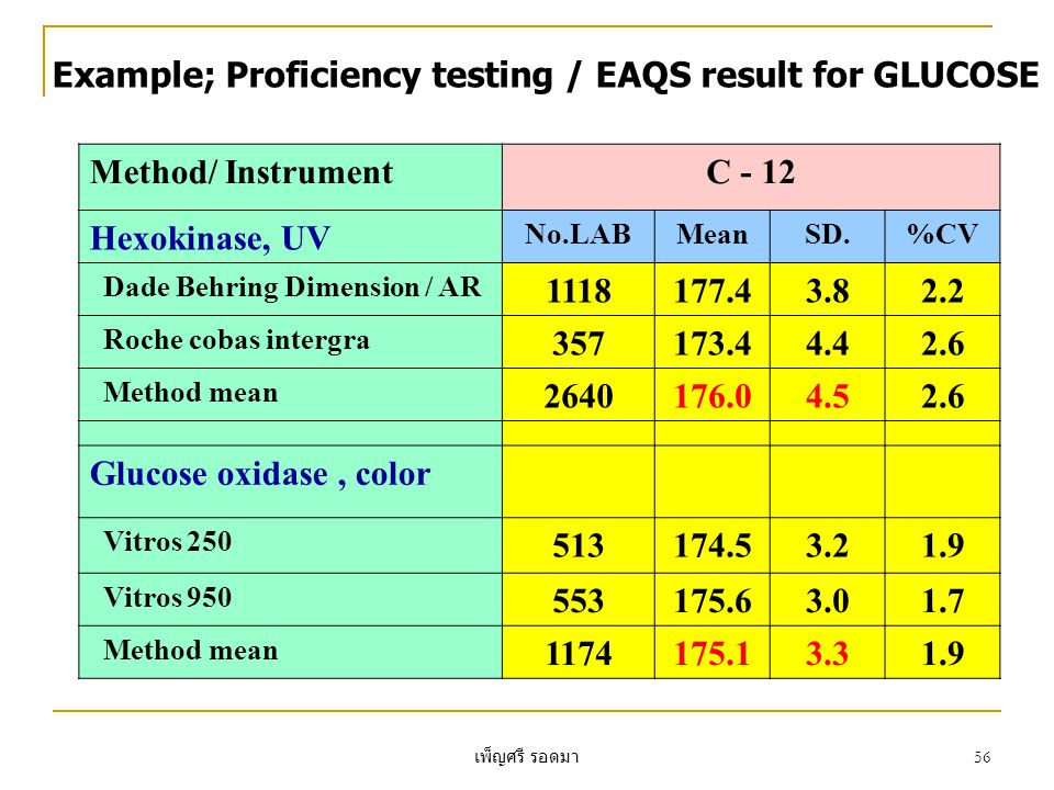 Example; Proficiency testing / EAQS result for GLUCOSE