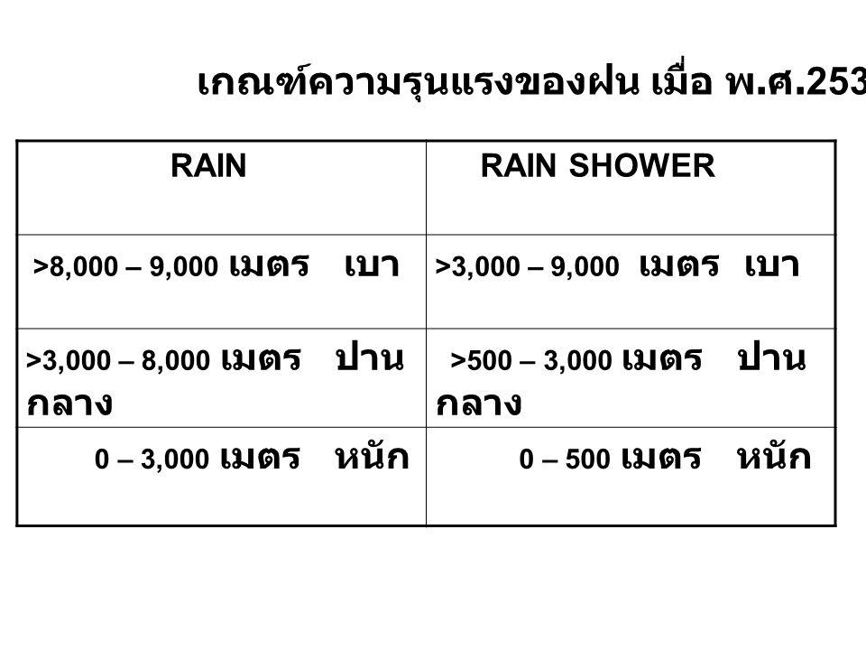 เกณฑ์ความรุนแรงของฝน เมื่อ พ.ศ.2536