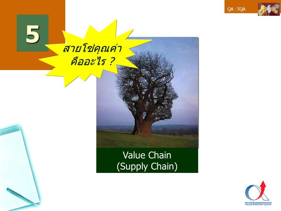 5 สายโซ่คุณค่า คืออะไร Value Chain (Supply Chain) 1