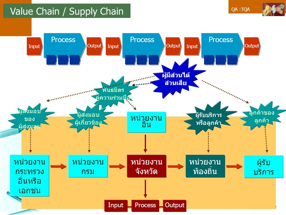 Value Chain / Supply Chain