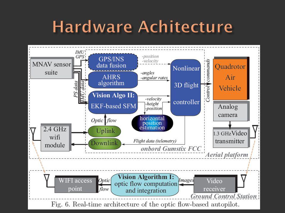 Hardware Achitecture