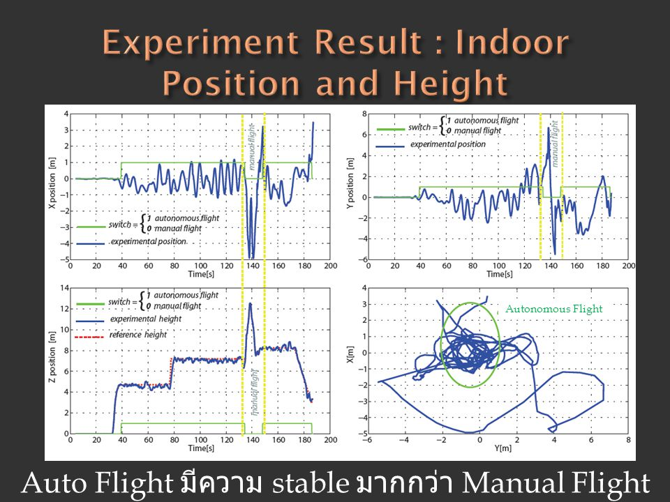 Experiment Result : Indoor Position and Height