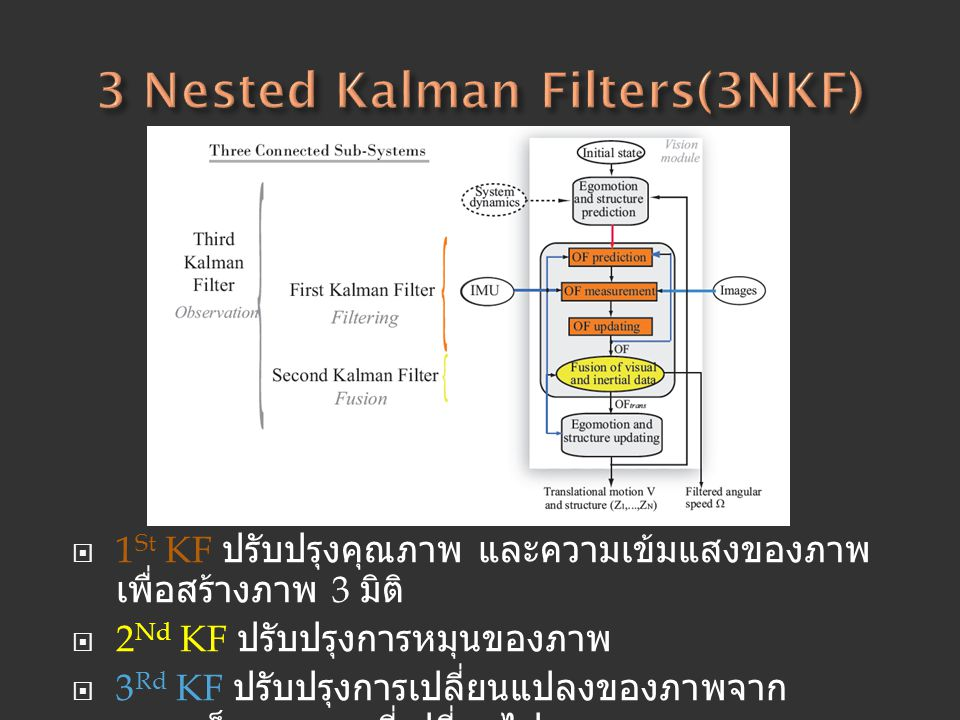 3 Nested Kalman Filters(3NKF)