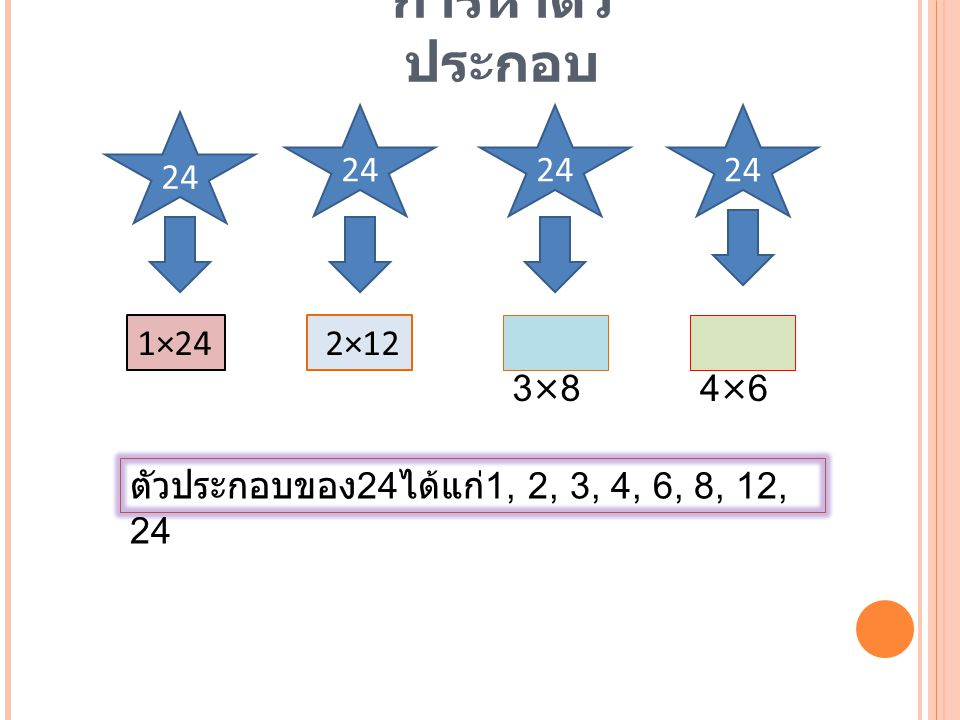 การหาตัวประกอบ 24 24 24 24 1×24 2×12 3×8 4×6 ตัวประกอบของ24ได้แก่1, 2, 3, 4, 6, 8, 12, 24