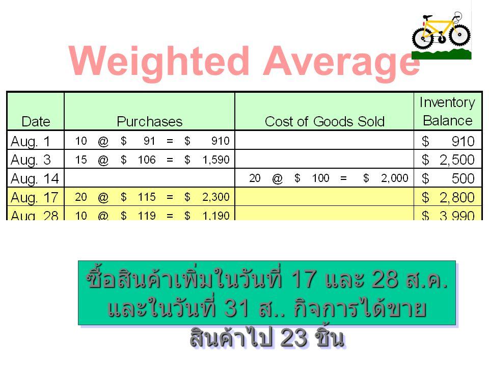 Weighted Average ซื้อสินค้าเพิ่มในวันที่ 17 และ 28 ส.ค.