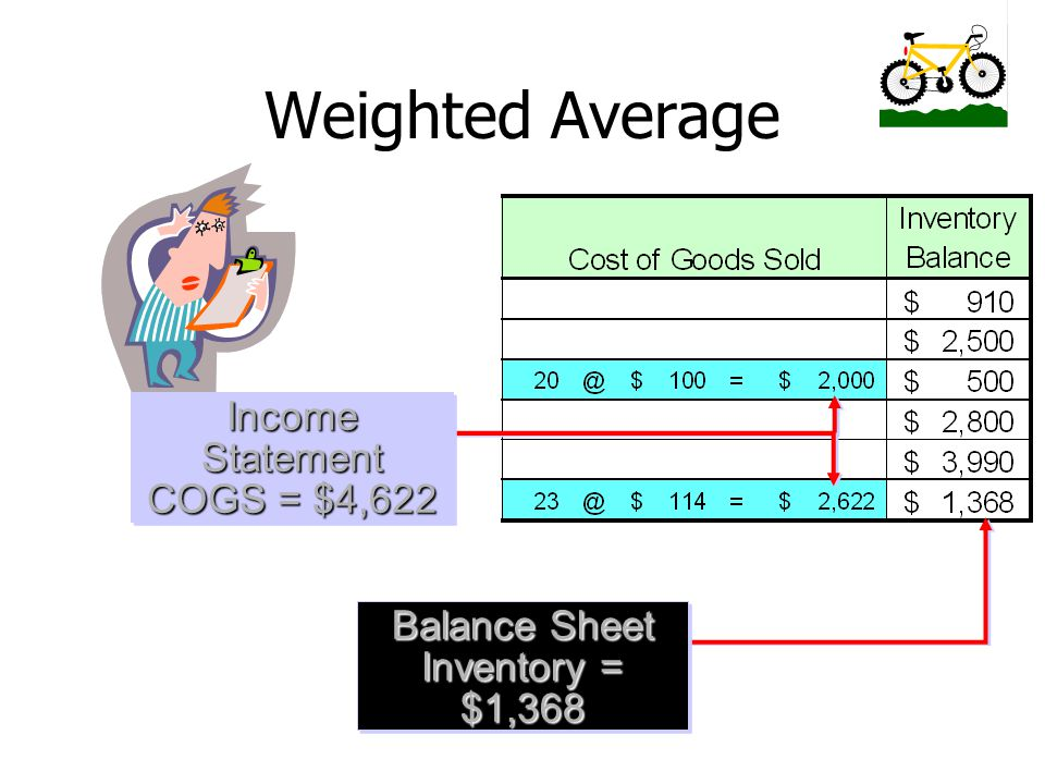 Weighted Average Income Statement COGS = $4,622