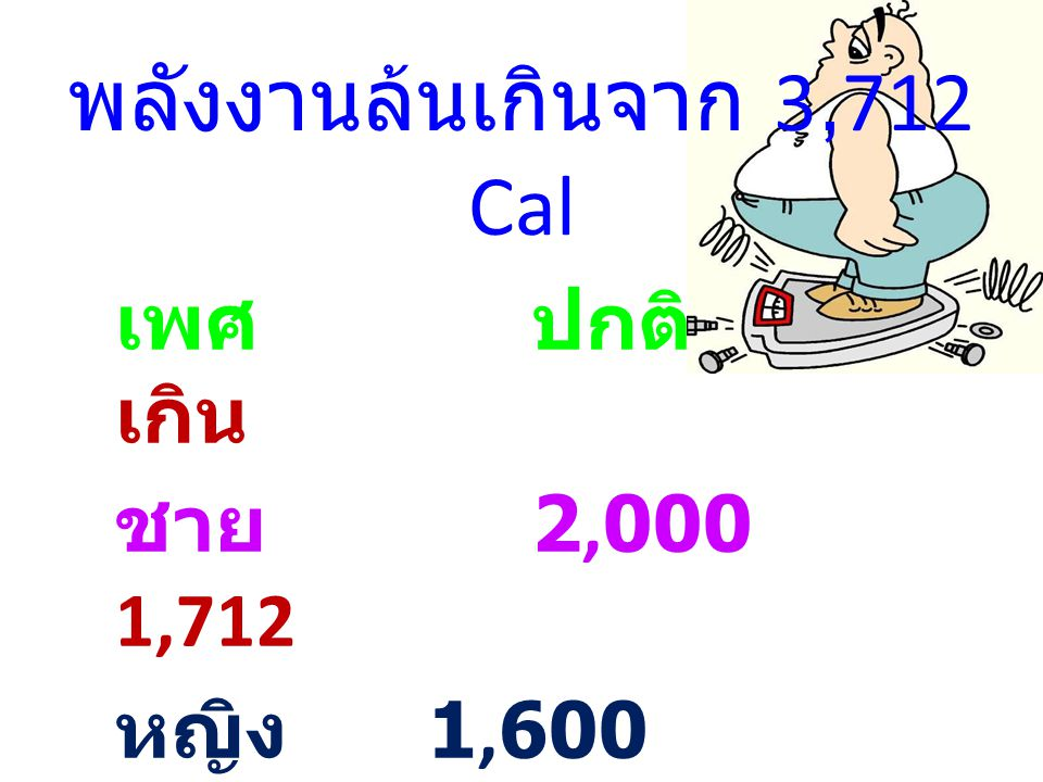 พลังงานล้นเกินจาก 3,712 Cal