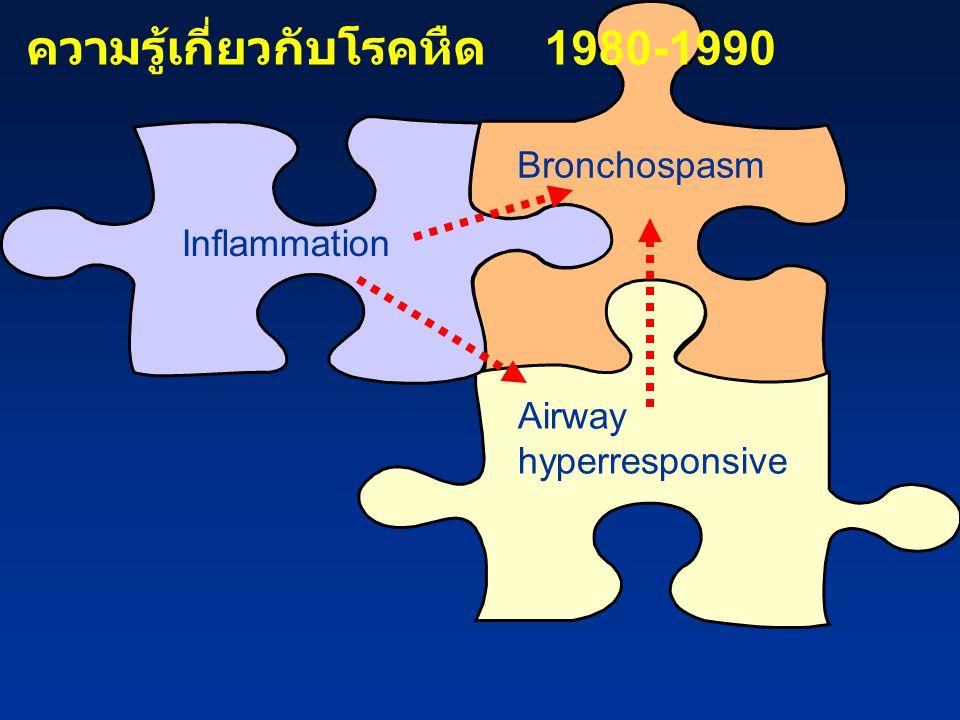 ความรู้เกี่ยวกับโรคหืด 1980-1990