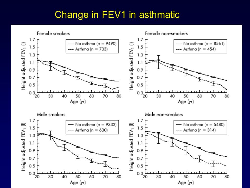 Change in FEV1 in asthmatic