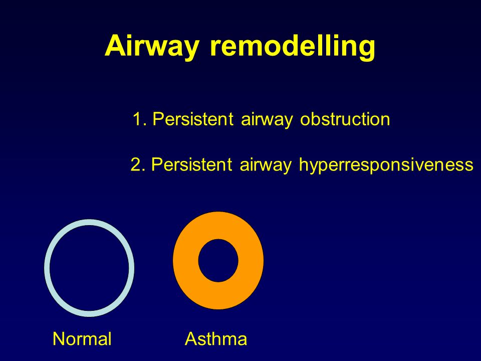Airway remodelling 1. Persistent airway obstruction