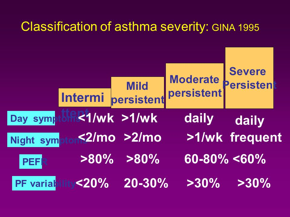 Classification of asthma severity: GINA 1995