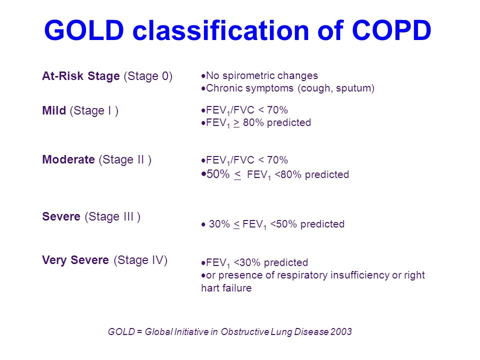 GOLD classification of COPD
