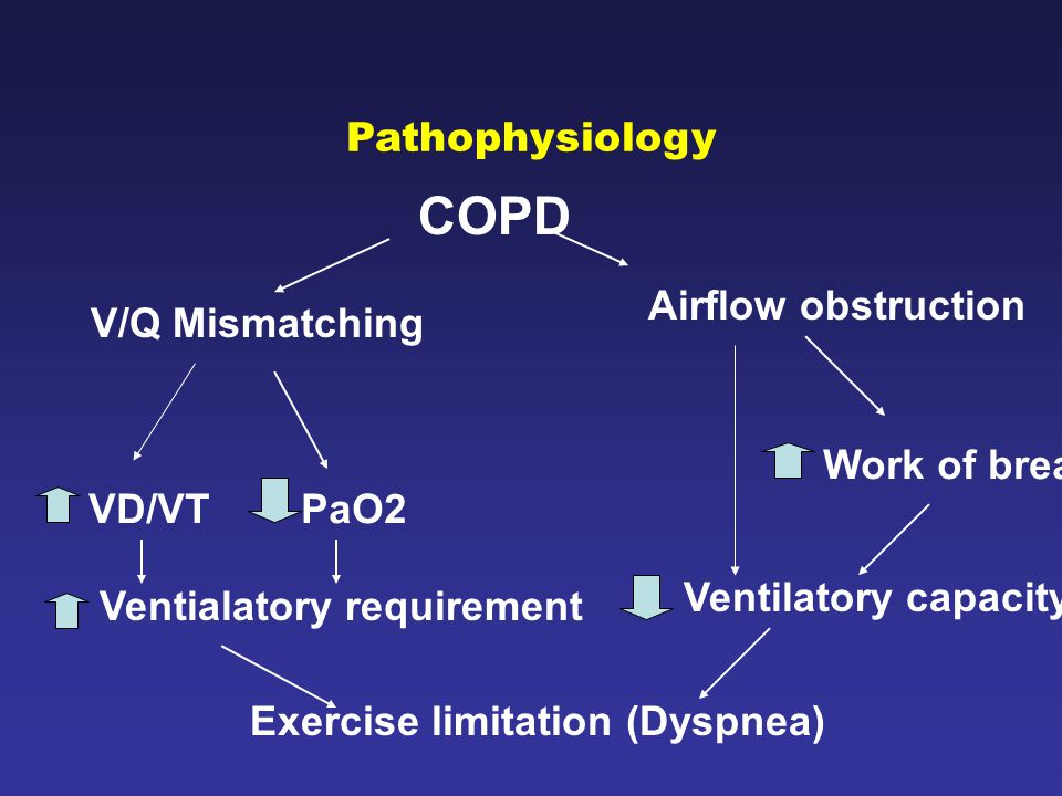 Exercise limitation (Dyspnea)