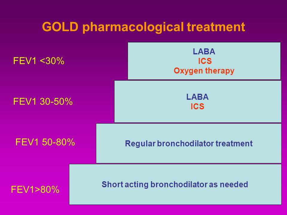GOLD pharmacological treatment