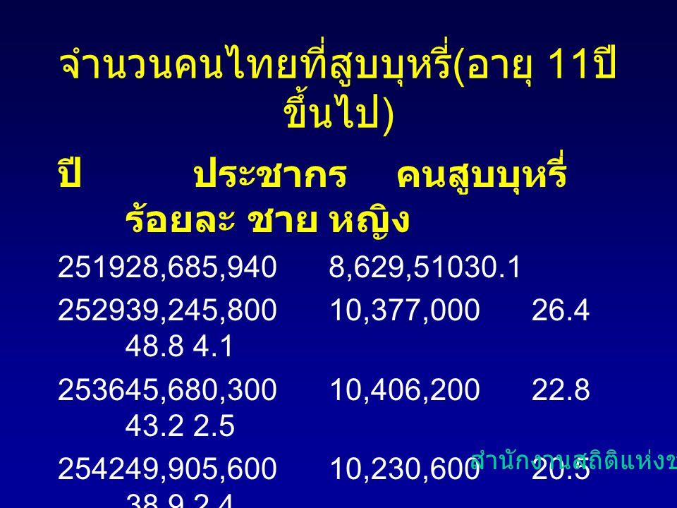 จำนวนคนไทยที่สูบบุหรี่(อายุ 11ปีขึ้นไป)