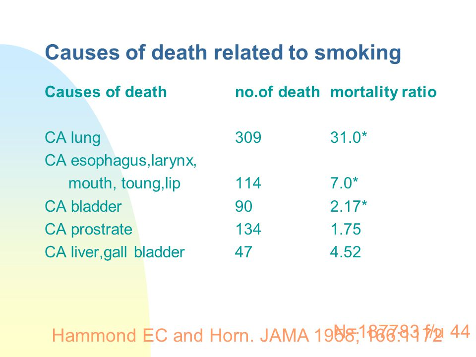 Causes of death related to smoking