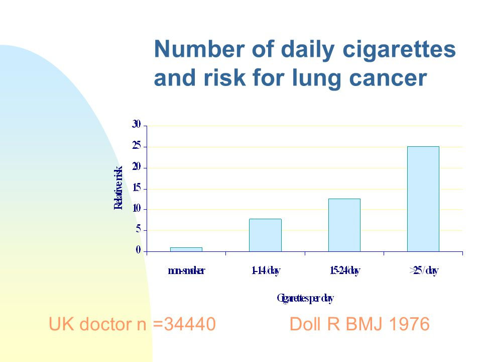 Number of daily cigarettes and risk for lung cancer