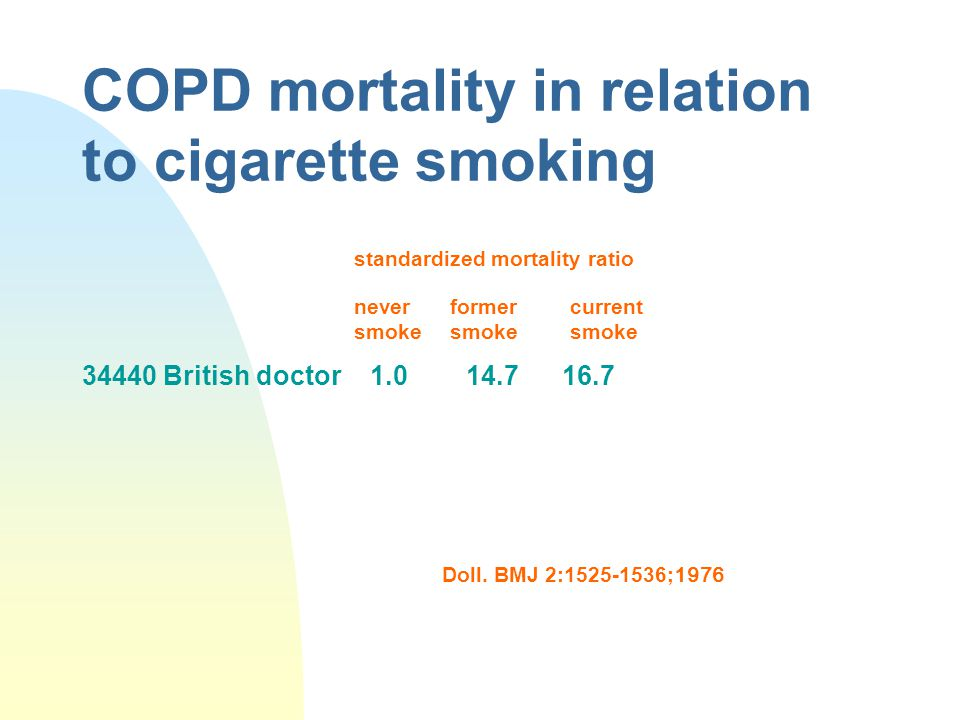 COPD mortality in relation to cigarette smoking